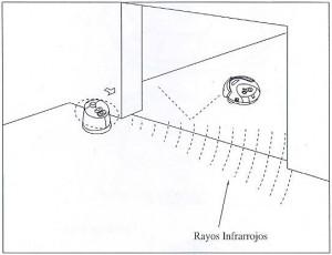 Funcionamiento de una pared virtual