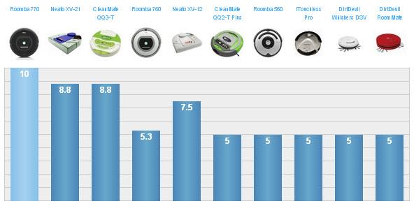Comparativa características robots aspiradores según TopTen Reviews