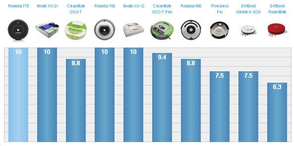 Tabla rendimiento robots aspiradores según TopTen Reviews