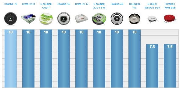 Comparativa soporte técnico 10 robots aspiradores según TopTen Reviews