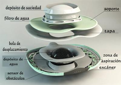 robot aspirador Nanophea esquema