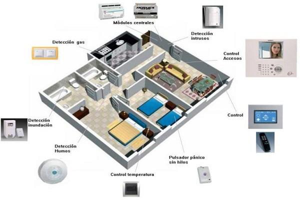 Domótica: el hogar inteligente