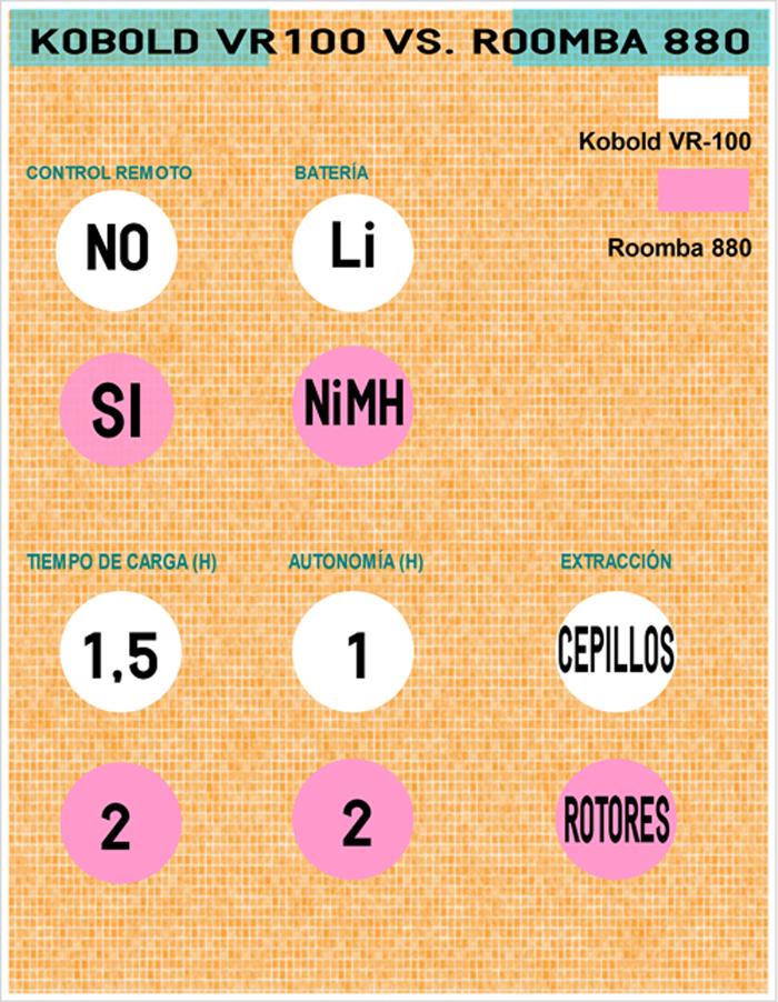 Kobold contra Roomba