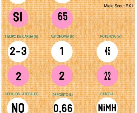 Comparativa Neato XV-15 vs. Miele Scout RX1