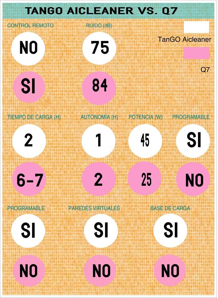 Comparativa: Q7 vs. TanGO Aicleaner