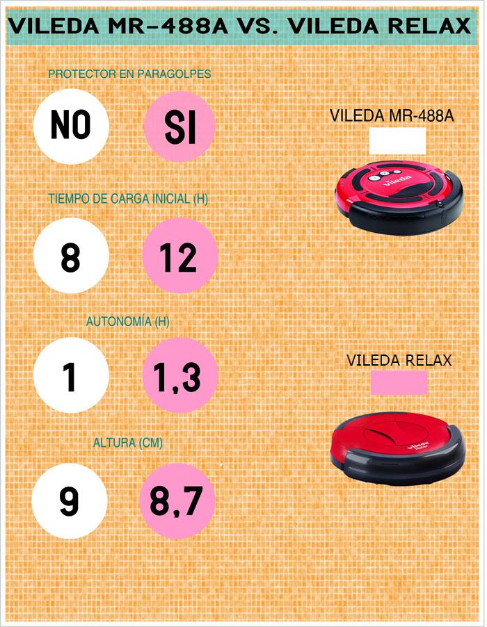 Comparativa Vileda MR-488A y Vileda Relax