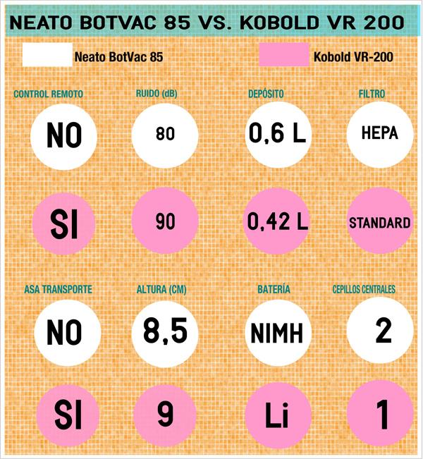 Comparativa Neato BotVac85 vs. Kobold VR-200