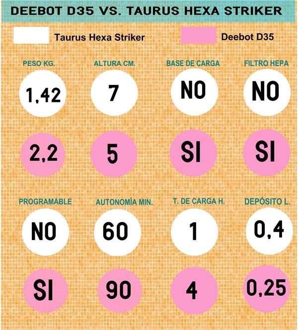 Comparativa Deebot D35 vs. Taurus Hexa Striker