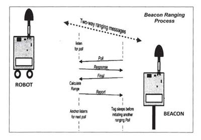 plano balizas radiofrecencia robot cortacésped