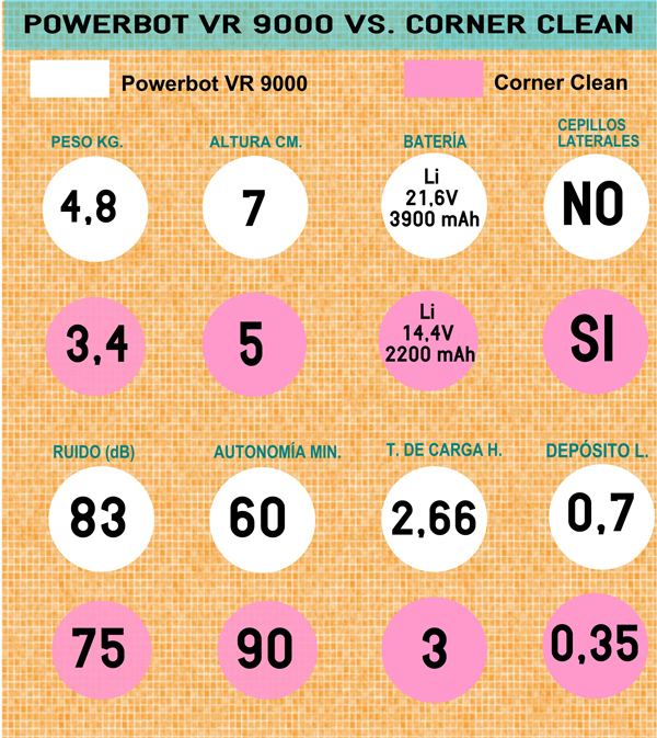 Comparativa: Samsung Powerbot VR9000 vs. Samsung Corner Clean