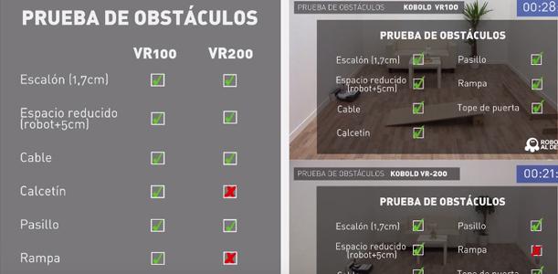 Comparativa: robots Kobold VR100 vs. Kobold VR200