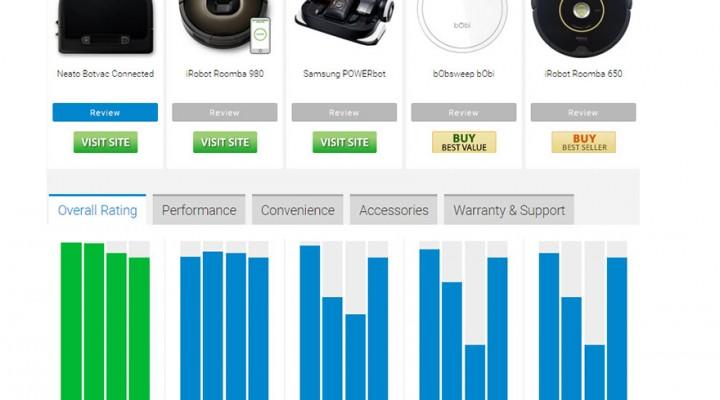 Las 5 mejores aspiradoras robot para 2016 según Top Ten reviews